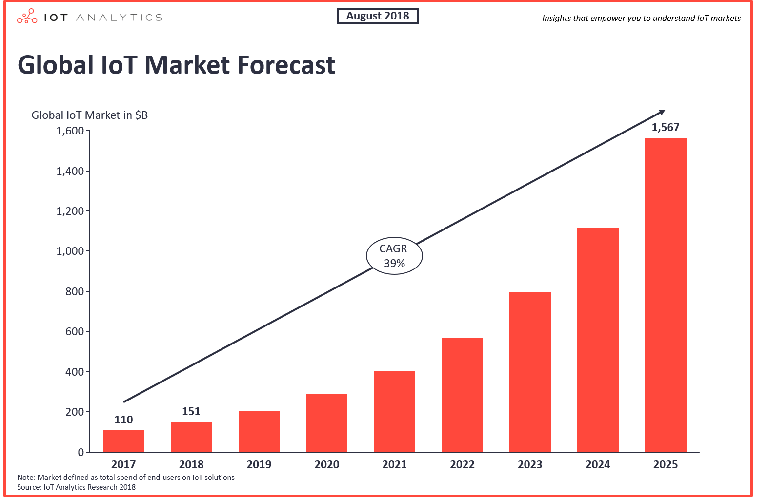 IoT Growth Chart | 5 Emerging Technologies Small Businesses Need in 2020