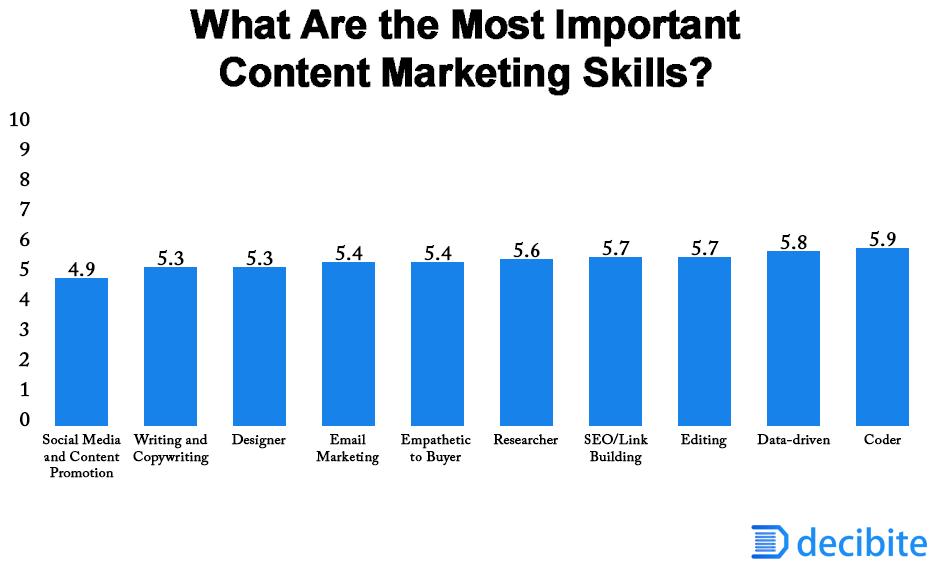 Most important content marketing skills
