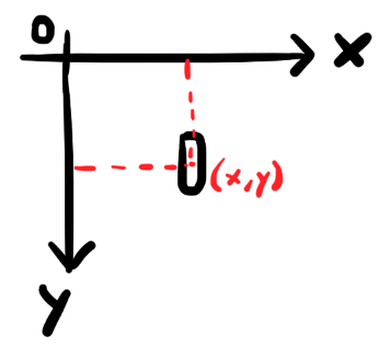 graph that shows x and y axis