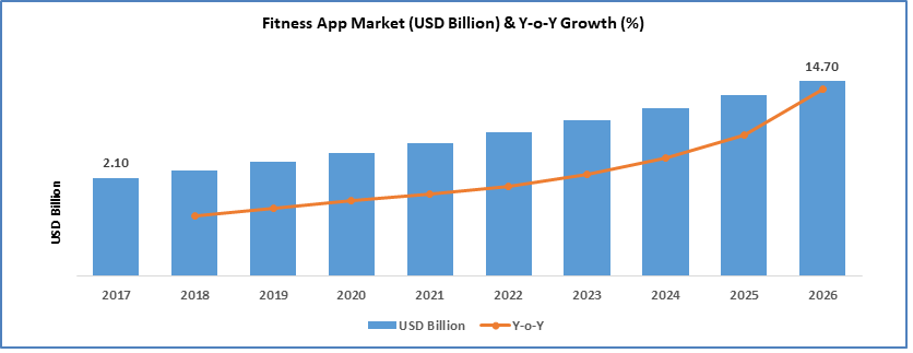 health and fitness app development market stats