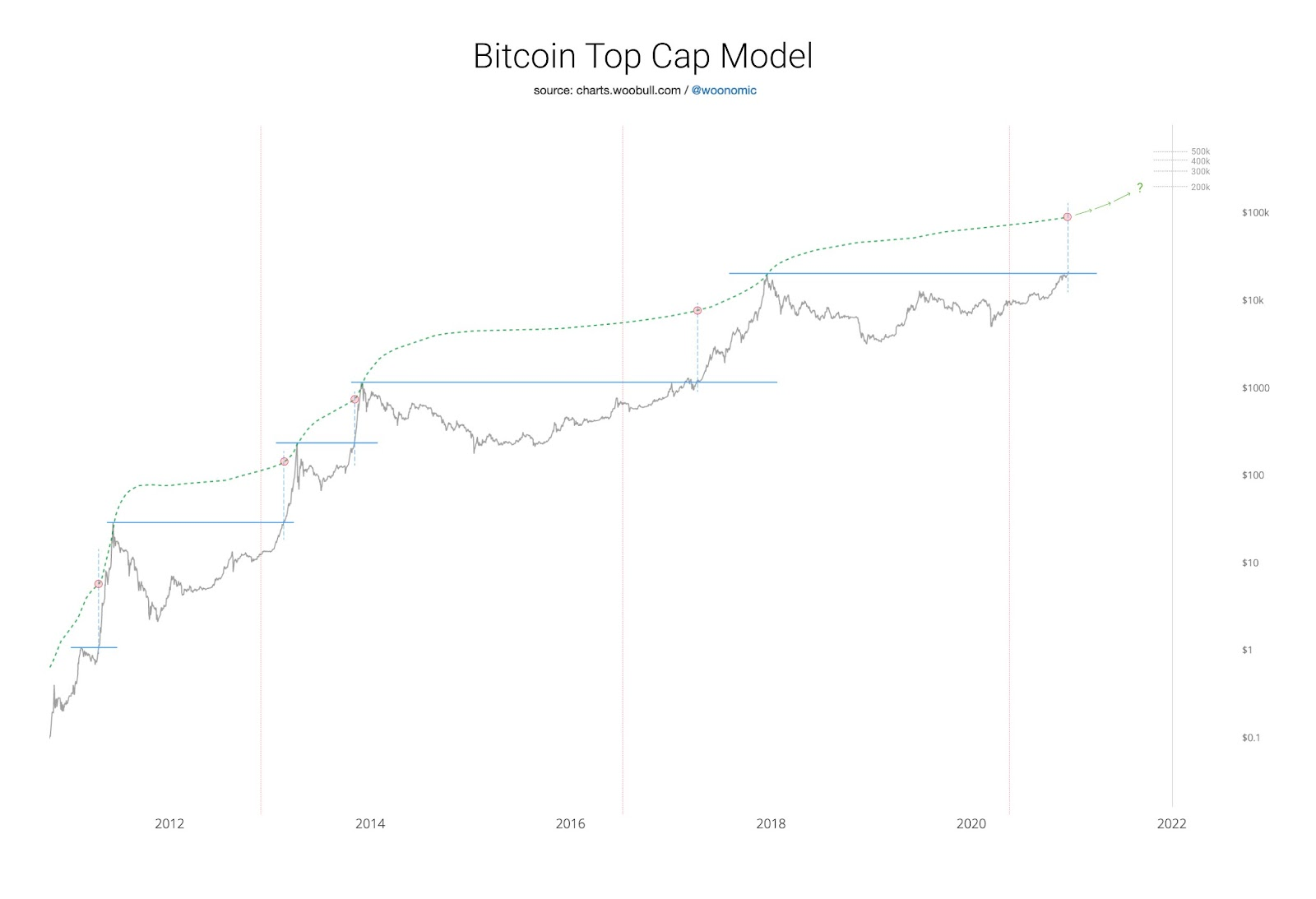 График ВТС по модели Вилли Ву.