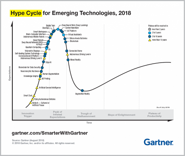 Graph showing Gartner's Hype Cycle for emerging technologies in 2018 (Source: Gartner)