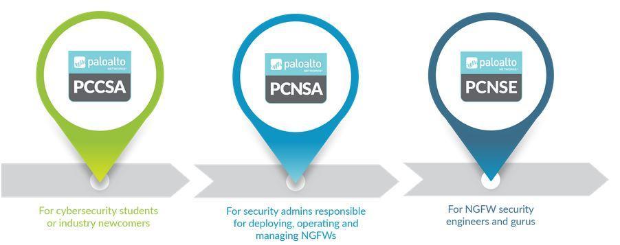 My Cybersecurity Journal: Palo Alto Networks Certified ...