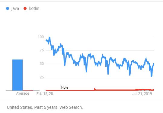 Kotlin trend flow