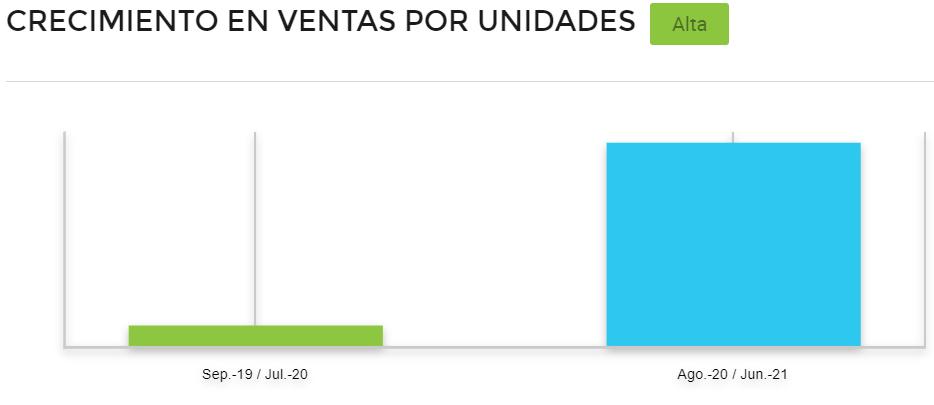 Gráfico comparativo de ventas periódicas de mini drones en Mercado Libre Brasil