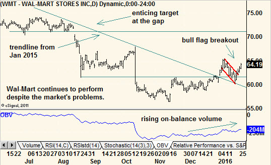 Tradeking options strategy