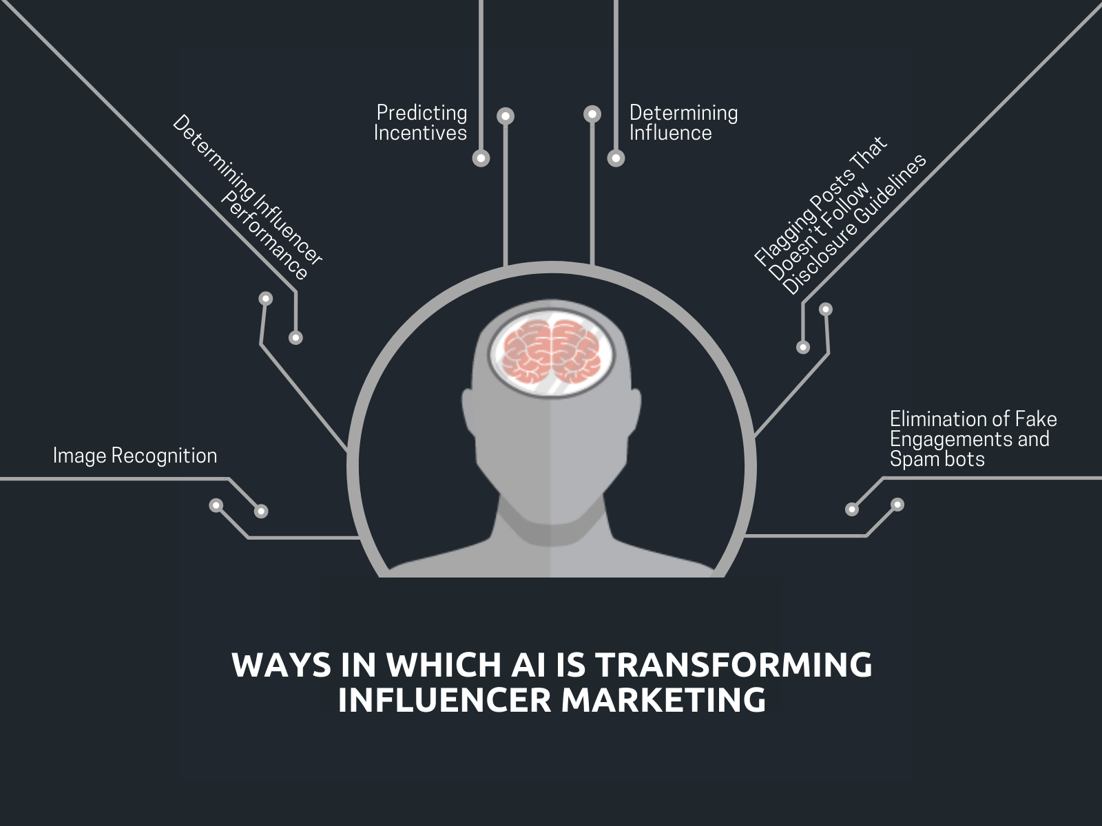 https://www.singlegrain.com/wp-content/uploads/2018/09/WAYS-IN-WHICH-AI-IS-TRANSFORMING-INFLUENCER-MARKETING.png
