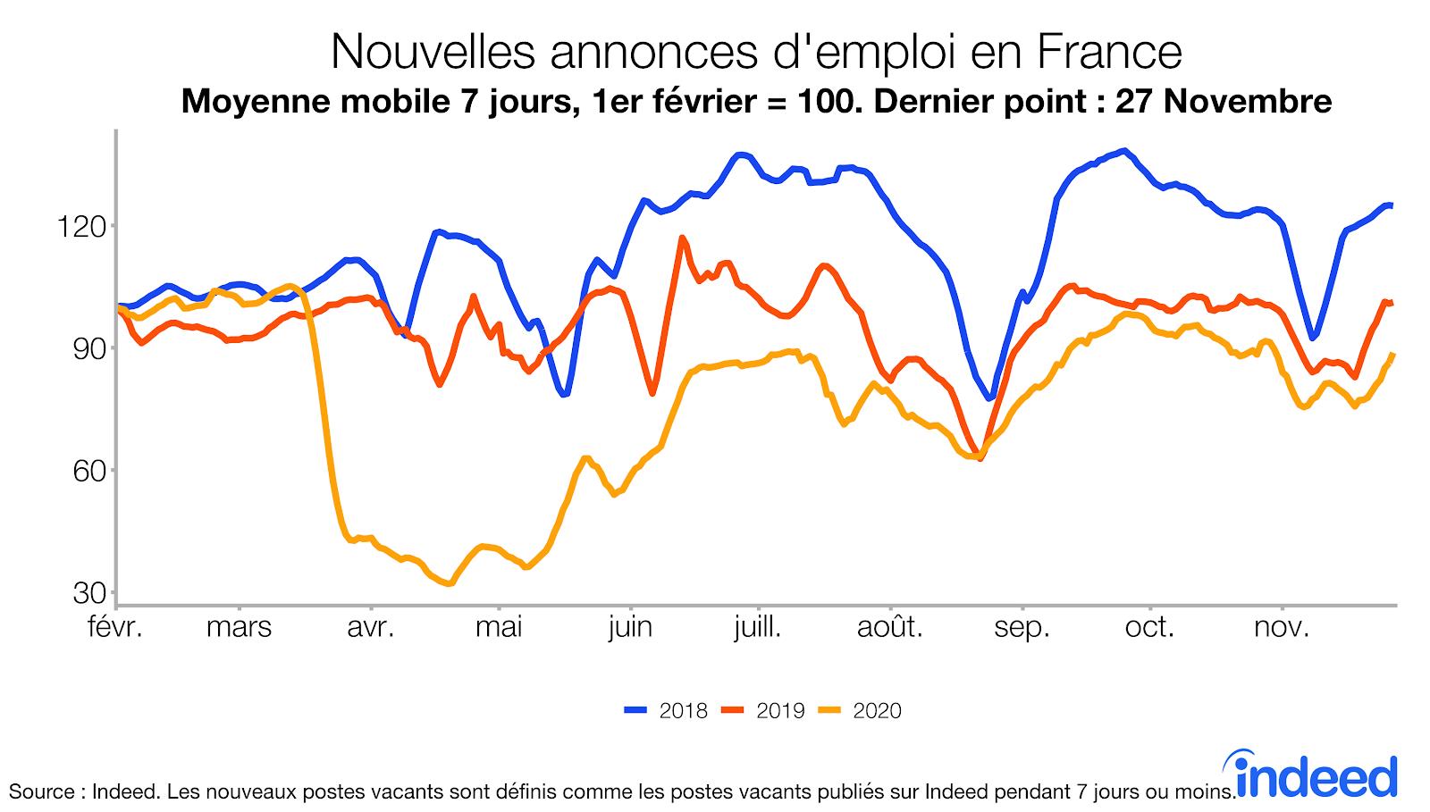 Nouvelles annoces d'emploi en France
