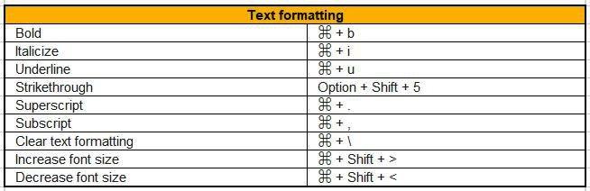 text formatting google docs shortcuts for ipad