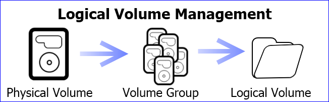 Logical Volume Management - Linux