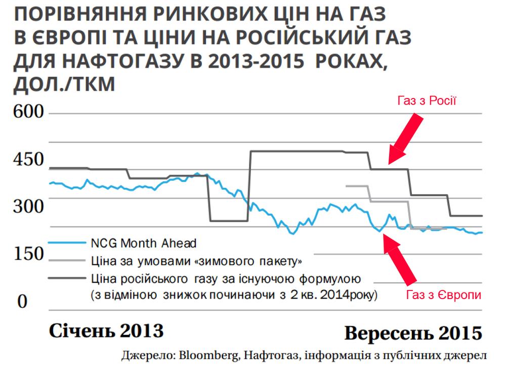 Цена российского и европейского газа