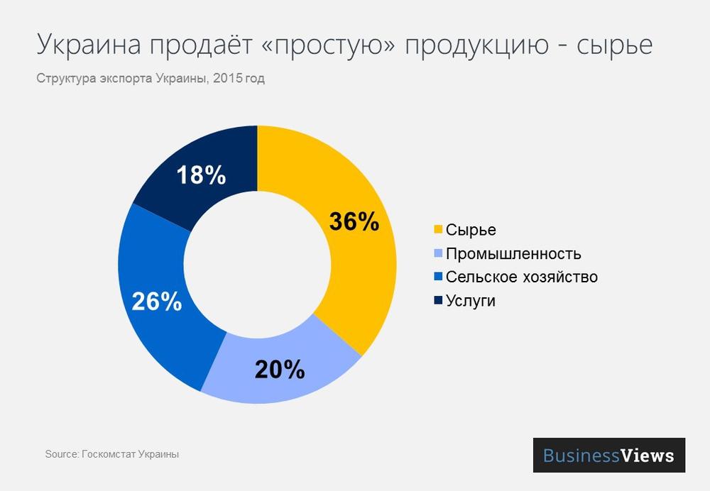 Структура экспорта Украины
