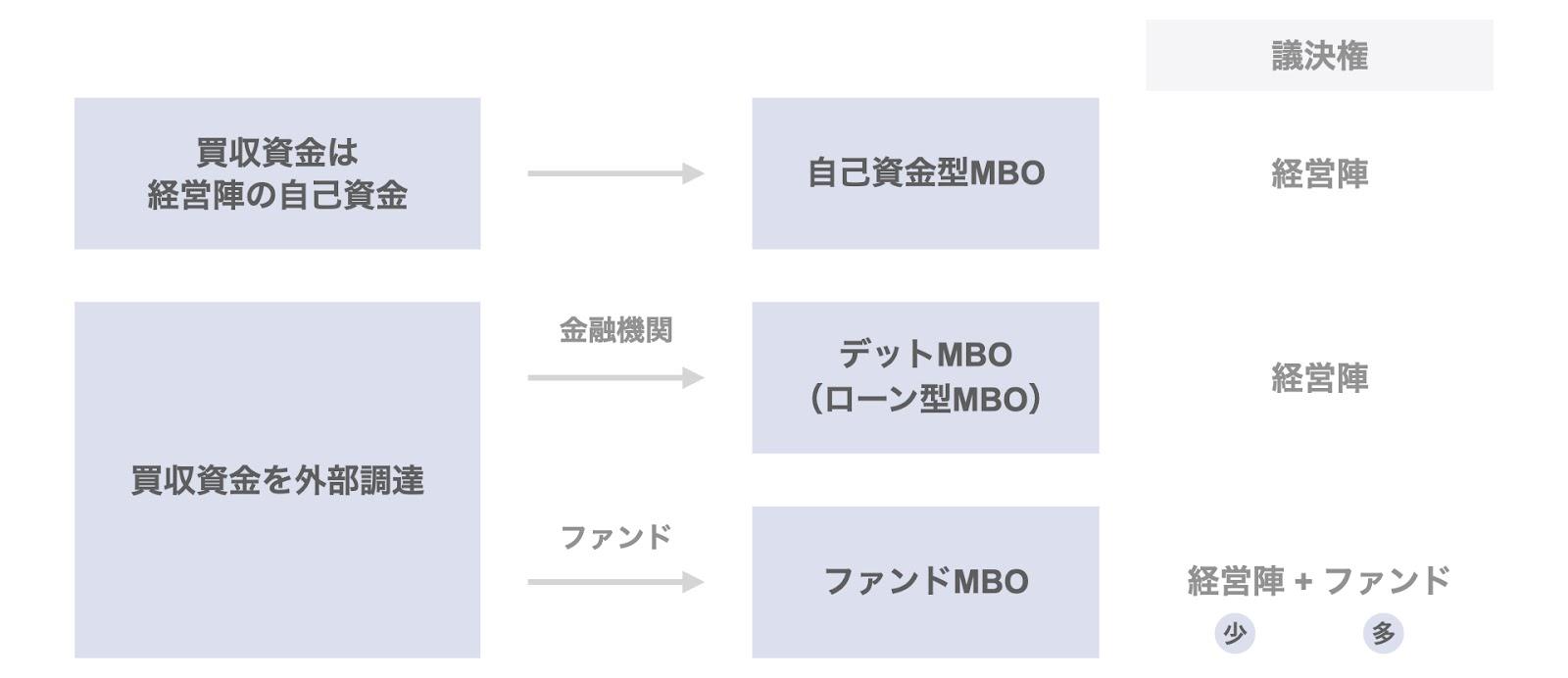 MBOの3類型における議決権