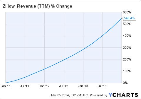Z Revenue (<a href=