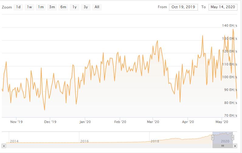 Hash rate de Bitcoin. Fuente: Coinwarz.
