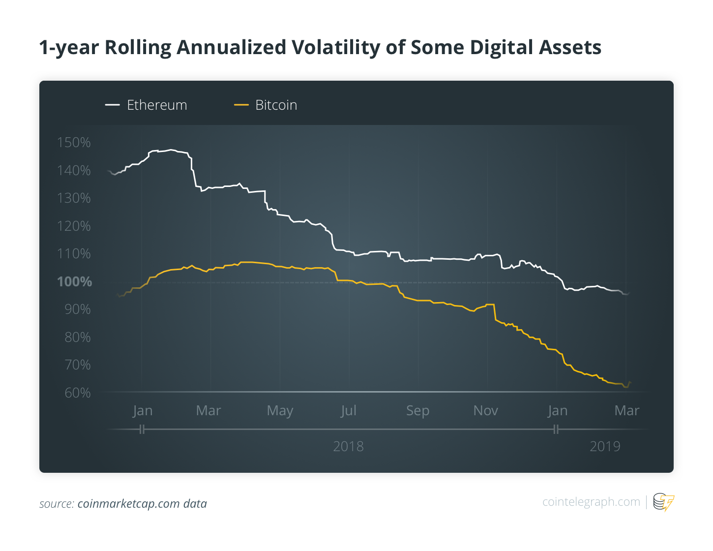 1 year Rolling Annualized Volatility of Some Digital Assets