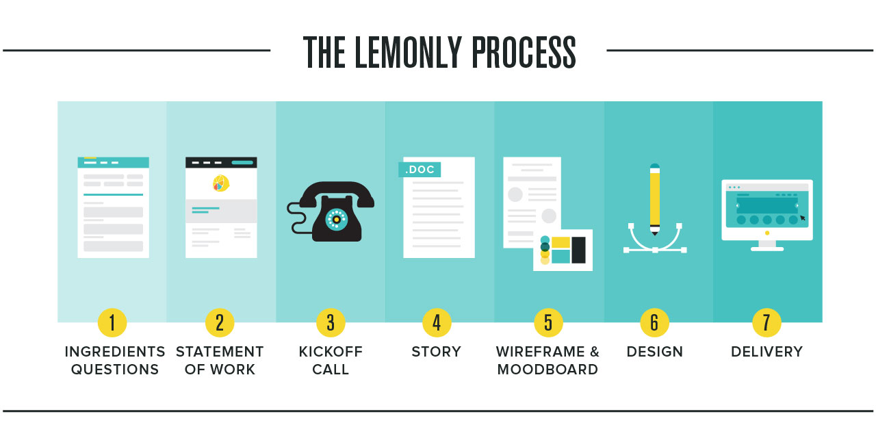 The lemonly proceess infographic