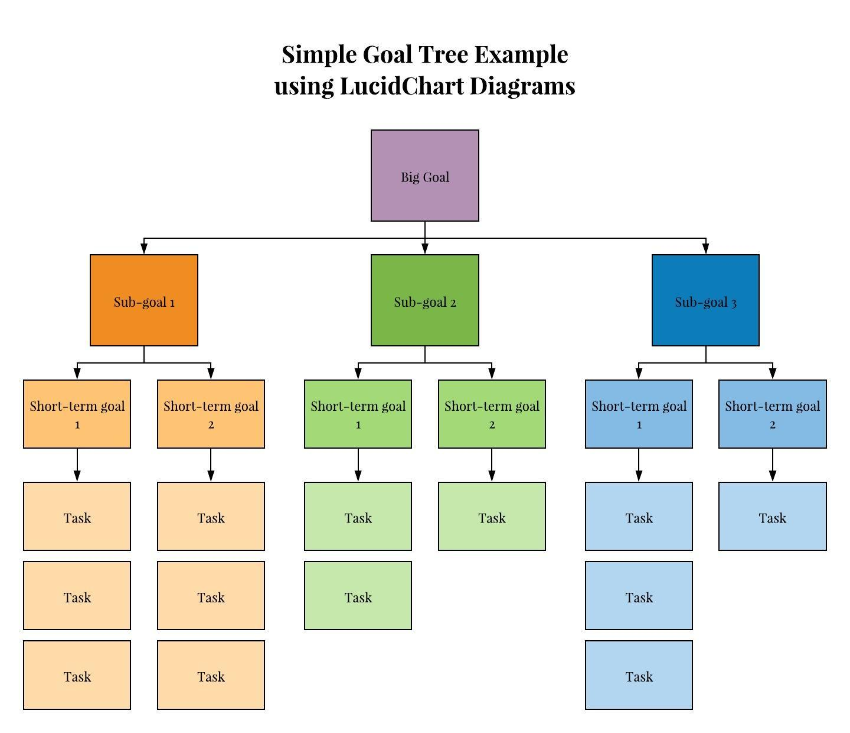 Screenshot how to create a goal tree using Google Doc add-on LucidChart Diagrams