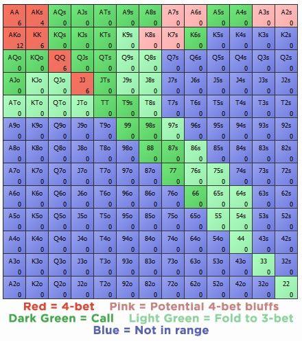 blockers poker card removal co vs btn