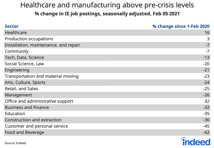 table showing healthcare and manufacturing above pre-crisis levels