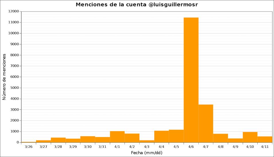 menciones_luisguillermosr.png