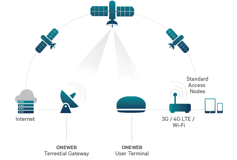 Low Earth Orbit (LEO) Satellites - Digital Infrastructure Report