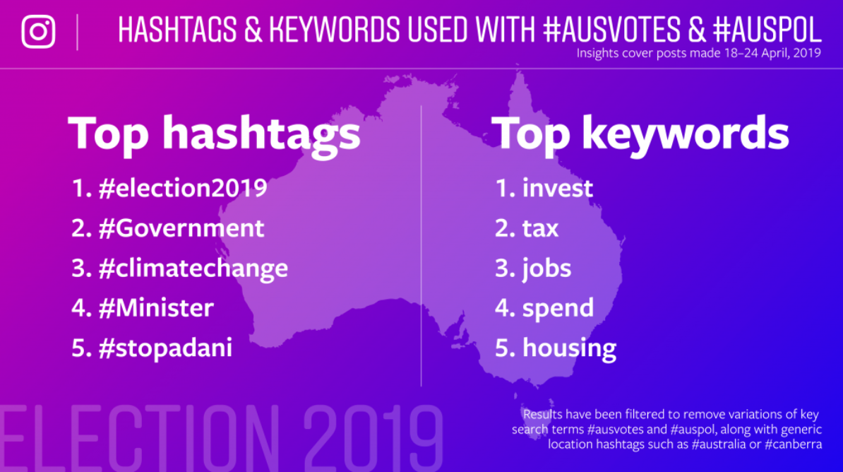 hashtags and keywords used with #AUSVotes and #AUSPol