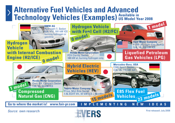 E:\RAHUL WATHRA\Technical Picture\alternative-fuel-vehicles7.gif