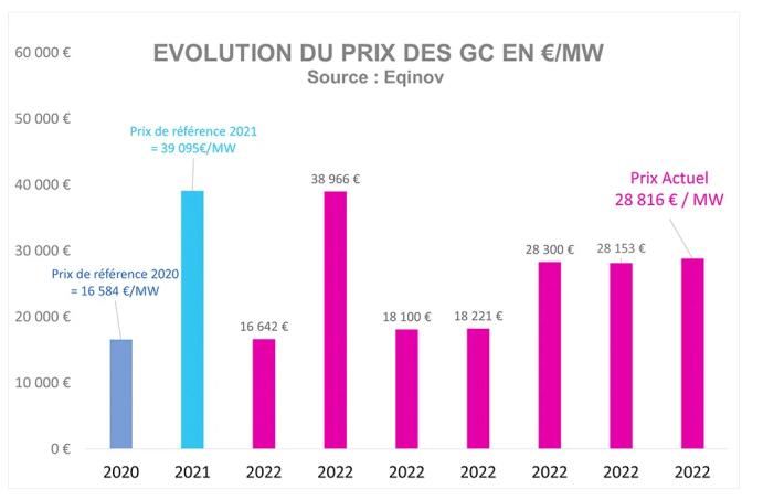 Évolution du prix des GC en €/MW - Source : Eqinov