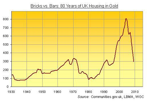 80 Years of UK Housing in gold - Chart from 1930 to 2009