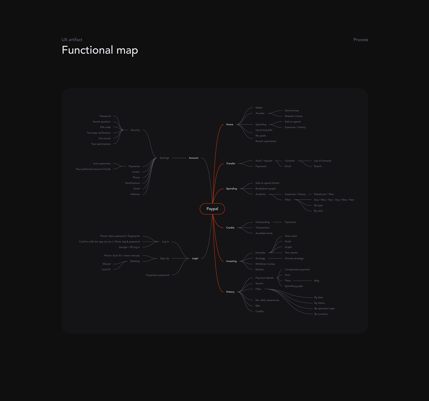 Paypal functional map