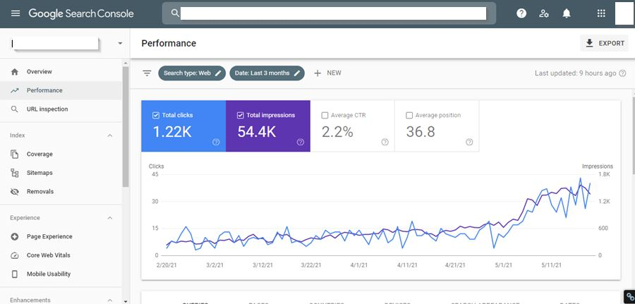 SEO for Snall business Analytics
