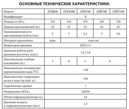 Технические характеристики насосной станции JEMIX