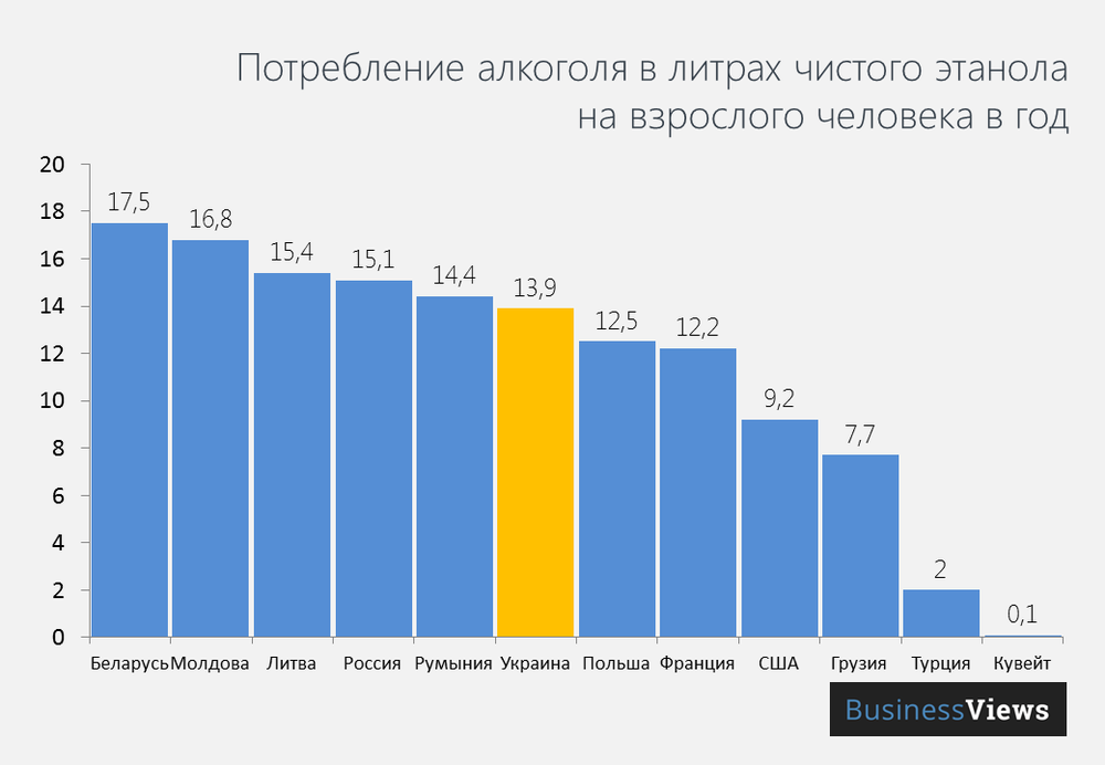 Alcohol consumption in liters of pure ethanol per capita