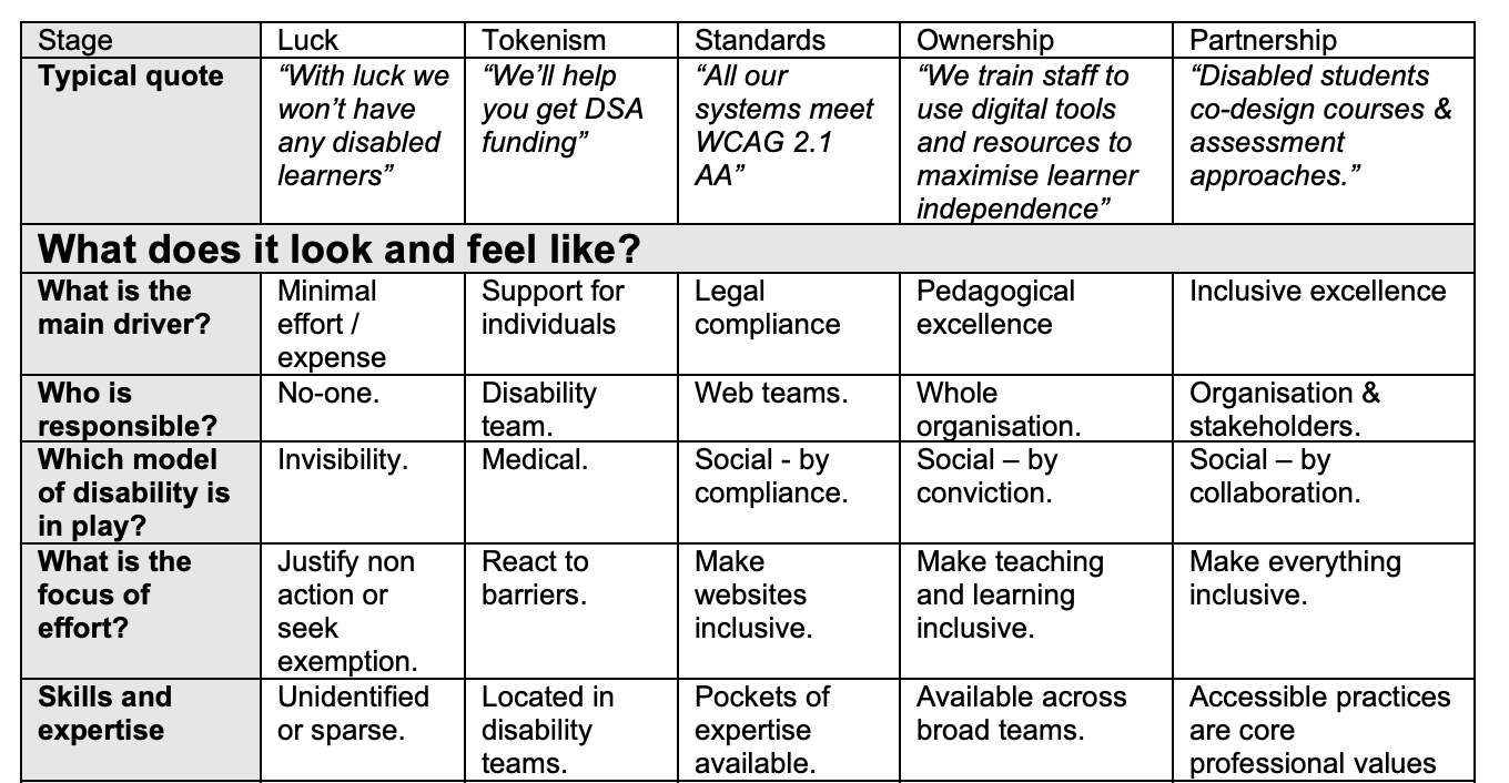 Snippet of the self assessment framework for accessibility