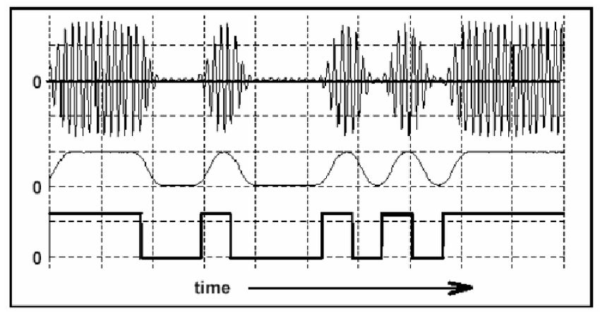 Fig. 10: Original TTL Message (Lower), Bandlimited Message (Center), and ASK (Above).