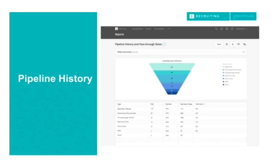 Greenhouse Recruiting Pipeline History report dashboard