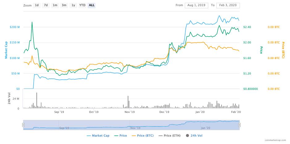 ftx token graph