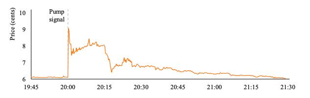 Grafik yang menggambarkan pergerakan harga ChatCoin sebelum, selama, dan setelah pompa BPS