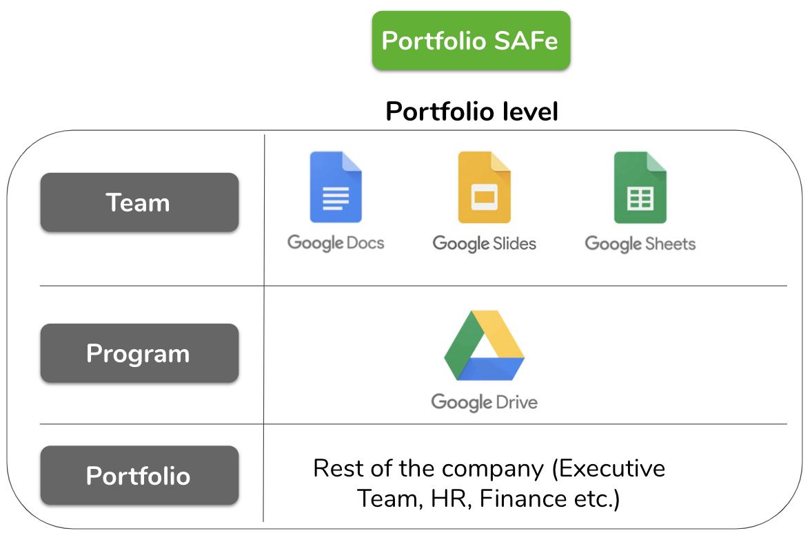 Portfolio SAFe scaled agile framework example | Echometer
