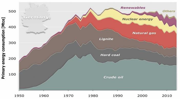 Trả lời cho câu hỏi: Thế giới đang sử dụng than như thế nào? [Kỳ 2] 7