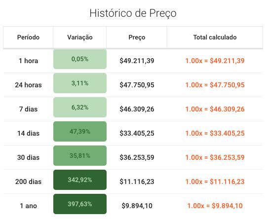 Histórico de preço do bitcoin.
