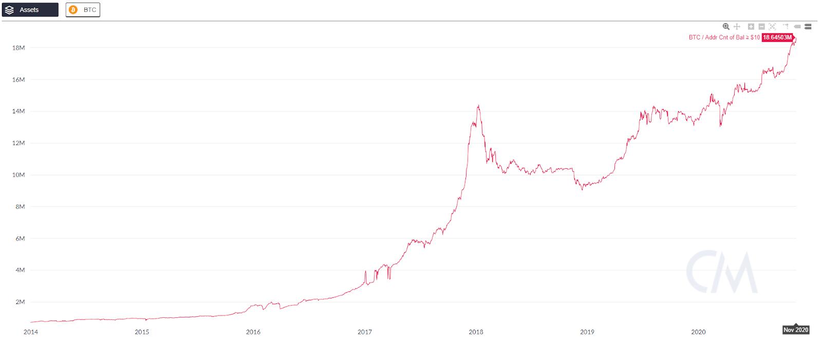 Количество адресов в сети Bitcoin с остатком более $10