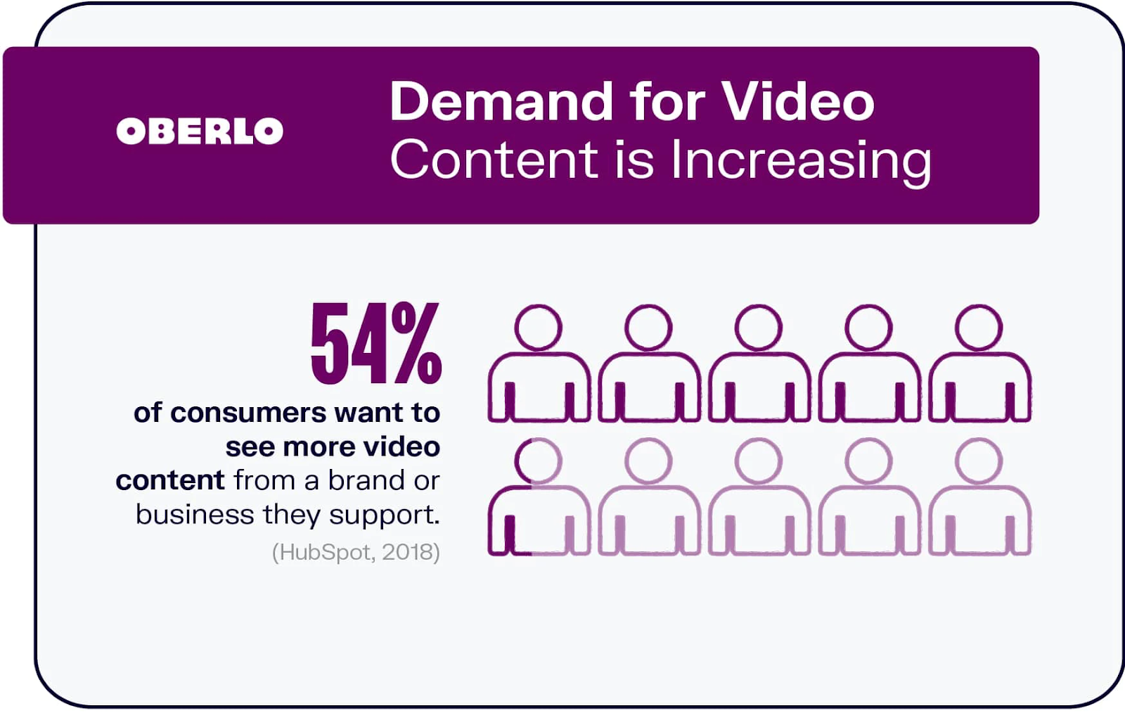 54% consumers want to see more video content