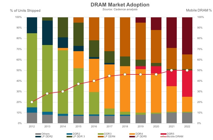 DRAM market adoption