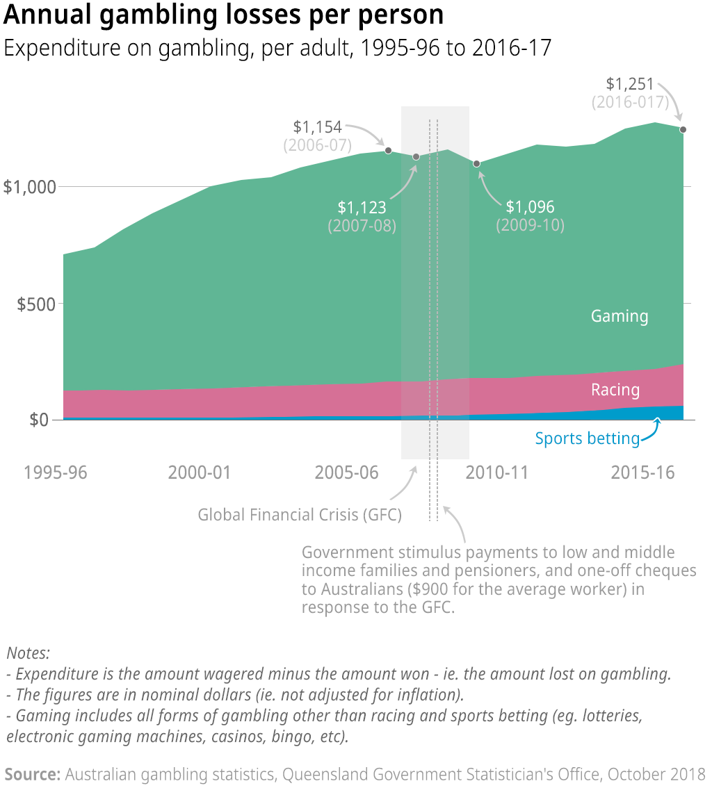 Chart showing Australia's expenditure on gambling per adult, 1995-96 to 2016-17 in nominal dollars (ie. not adjusted for inflation). Gaming is where we tend to lose most of our money ($1,020 per adult in 2016-17), but this basically includes all forms of gambling other than racing and sports betting (eg. lotteries, electronic gaming machines, casinos, and even bingo). The amount we lose on sports betting has started to increase in the last decade.