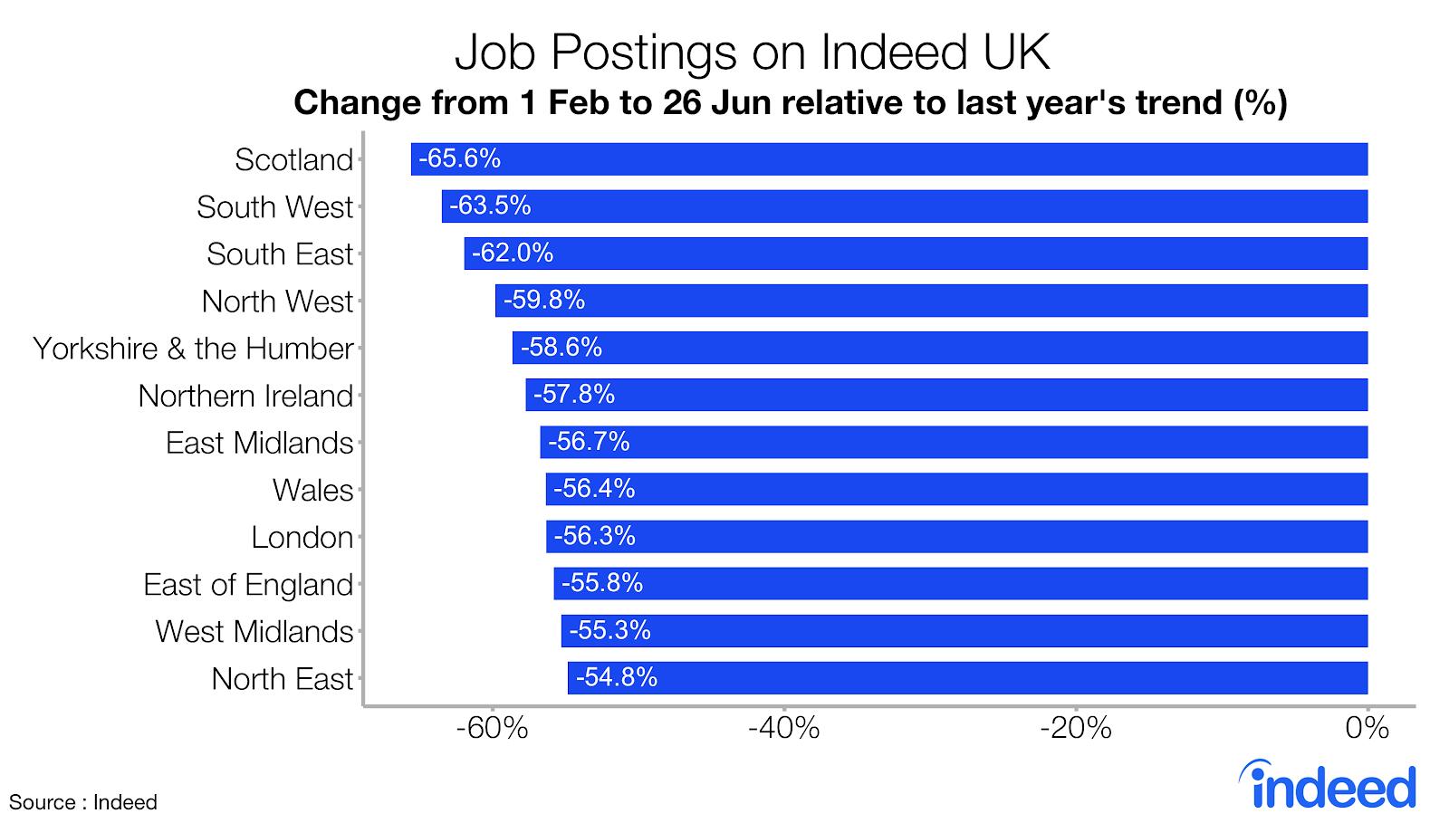 Job postings on Indeed UK