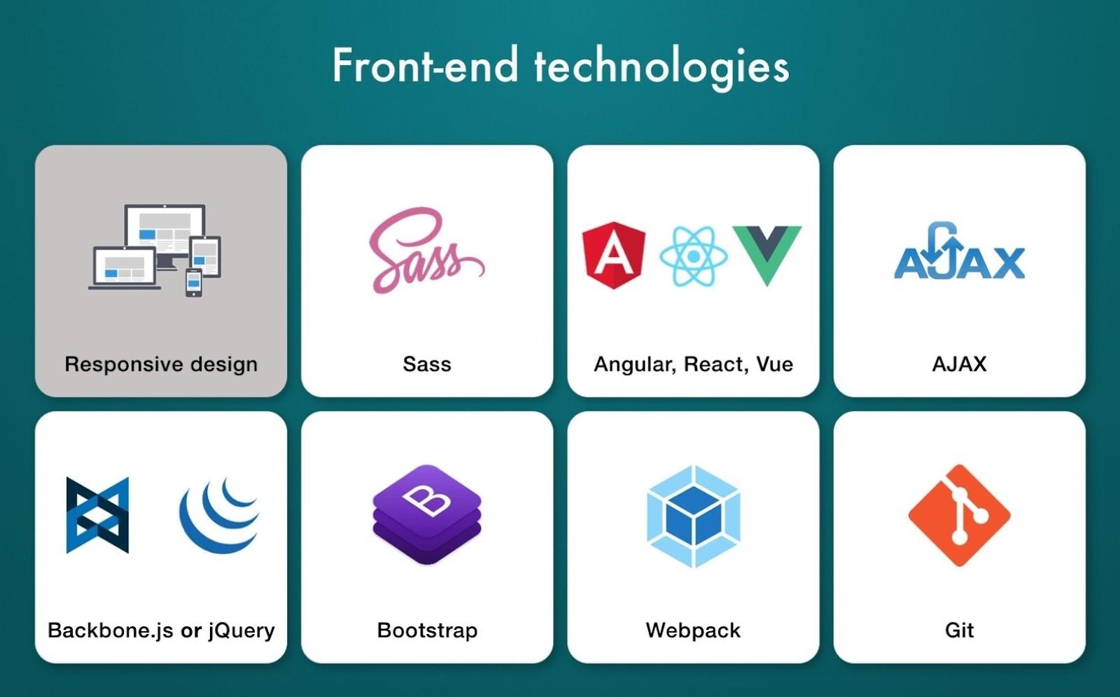 List of technologies a front end developer