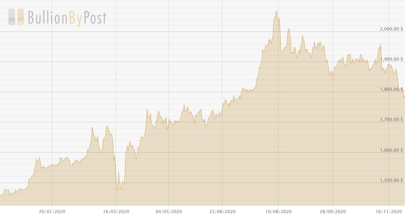 graphique montrant le cour de l'or en 2020