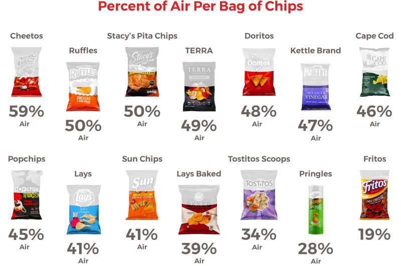 air in bag of chips from infographic